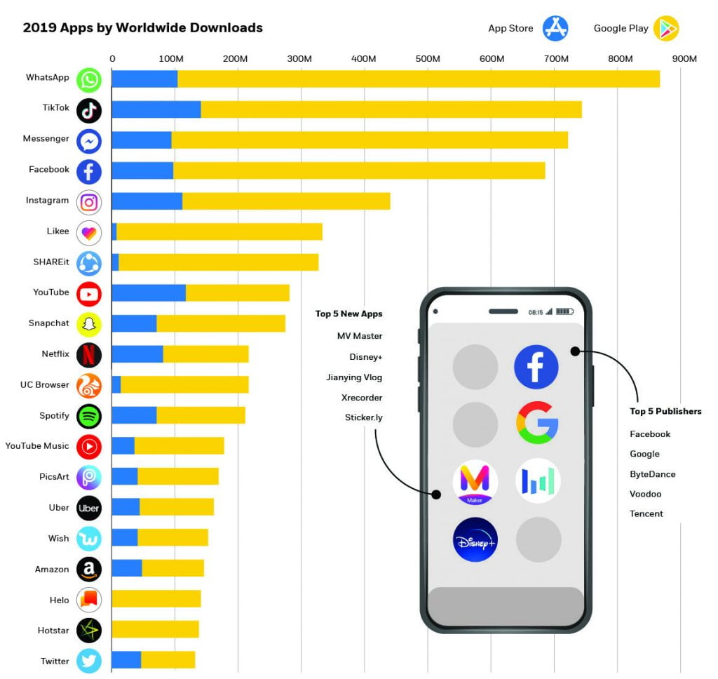 the worlds most downloaded apps in 2019
