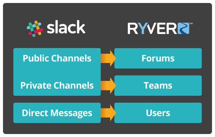 Slack Alternatives